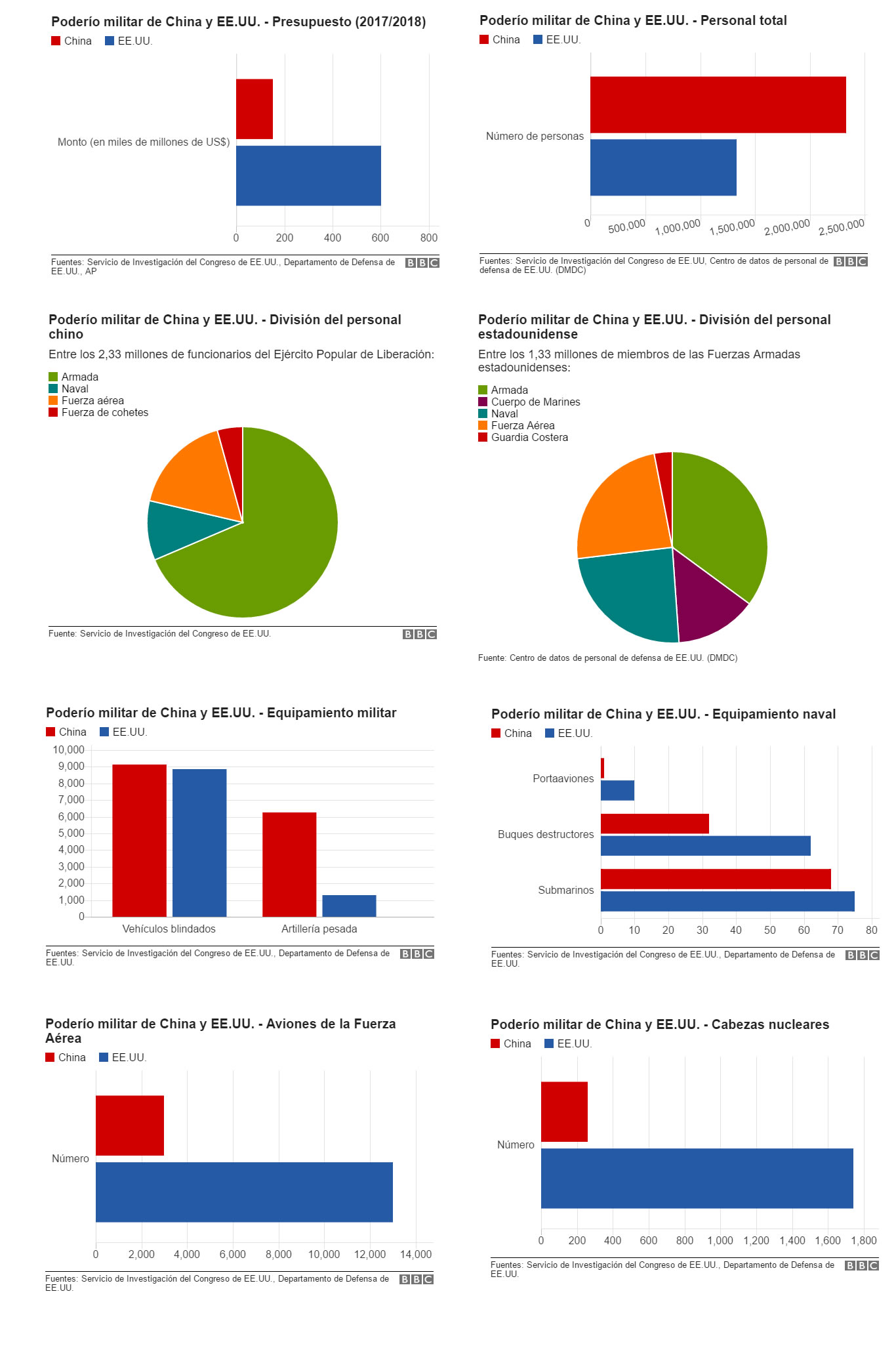 Poder Militar EEUU vs CHINA